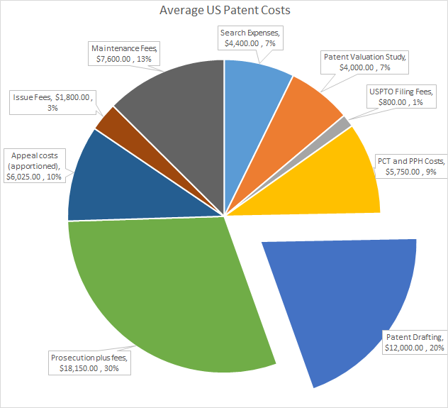 Patent Cost Pie Chart V1.1